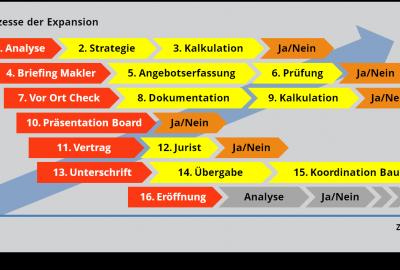 Prozesse-der-Expansion