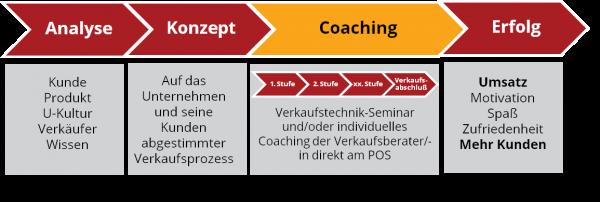 Verkauf-Prozess_Analyse_Erfolg